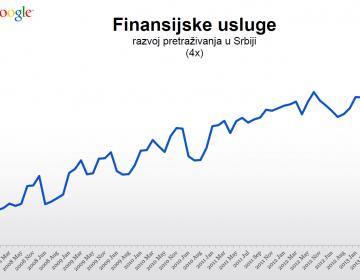 google finansije oglasavanje