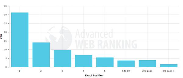 SEO google rangiranje