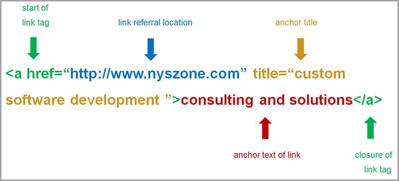 SEO - Optimizacija sajta za bolje rezultate