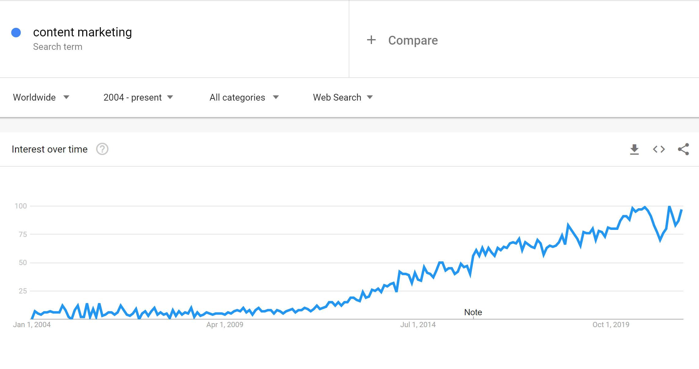 Content marketing popularnost