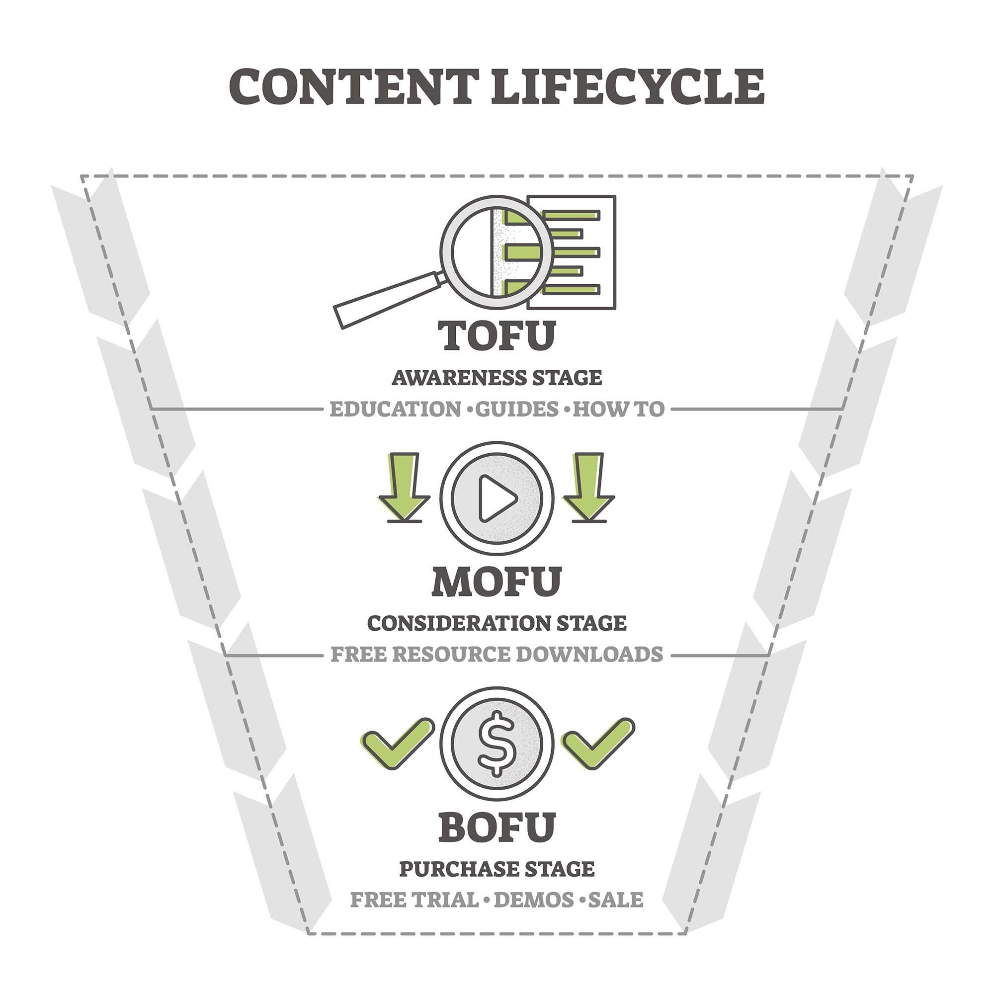 Content marketing i prodajni levak