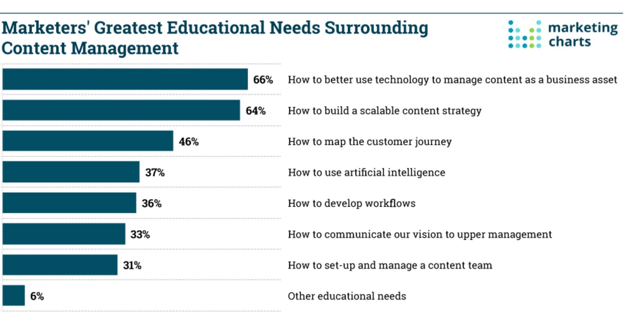 Content marketing strategija 2
