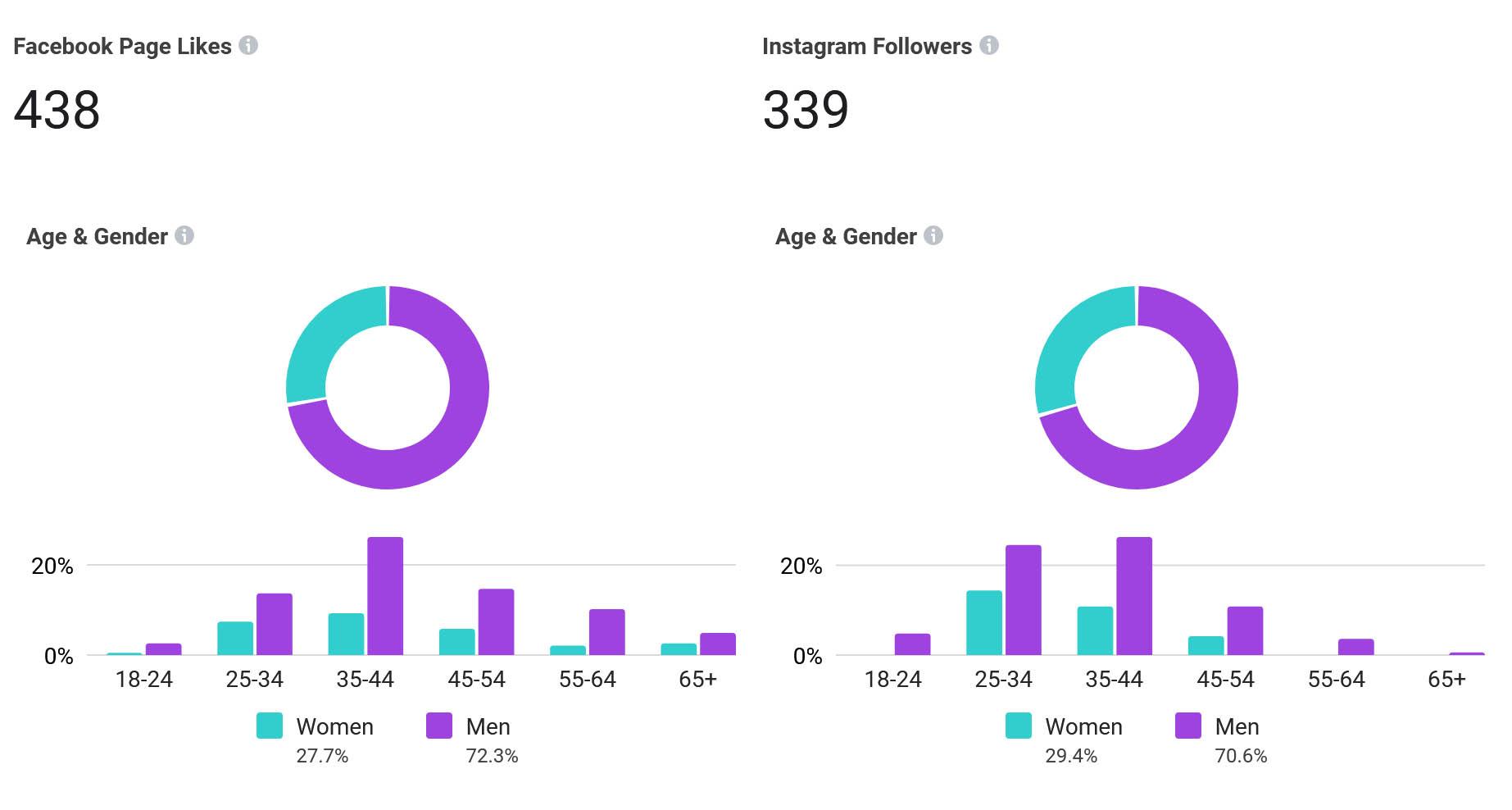 Demografski podaci - Facebook Suite
