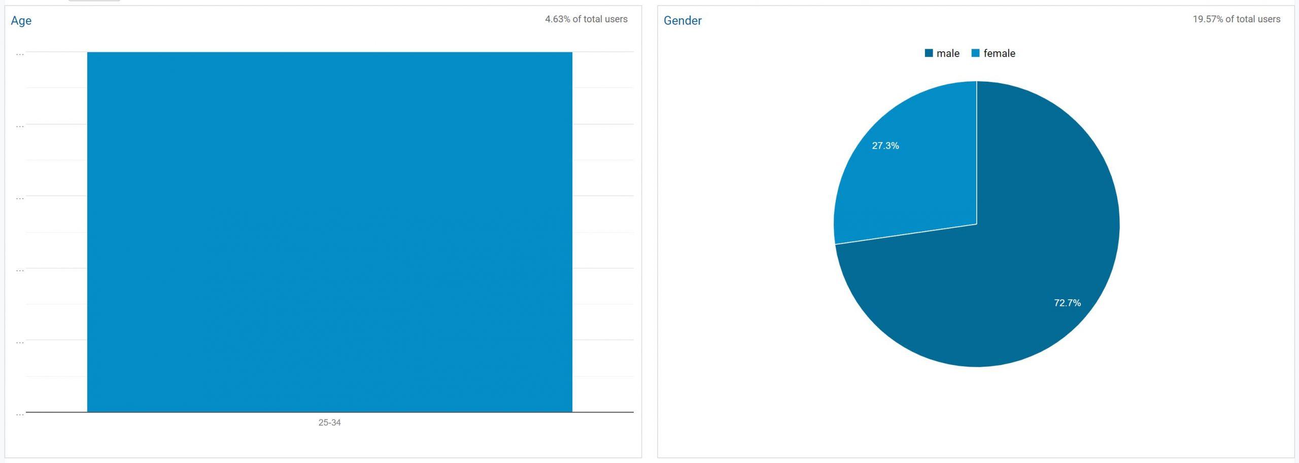 Sakupljanje demografskih podataka - Google Analytics 2