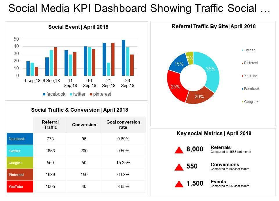 Kljucni pokazatelji ucinka - KPI 3