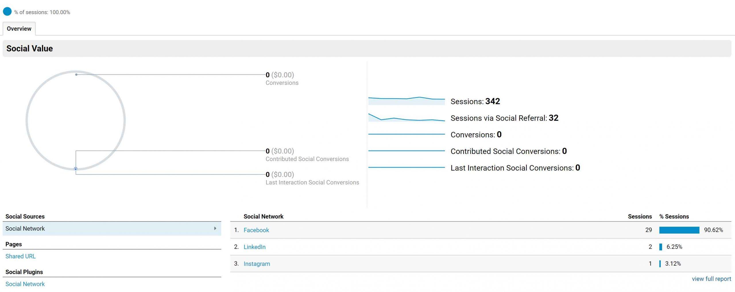 Content marketing strategija - Odabir kanala za plasiranje sadržaja